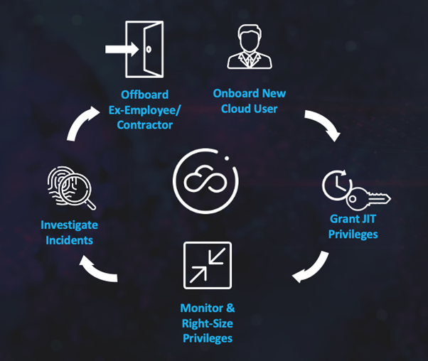 Onboard cloud users to access management platform